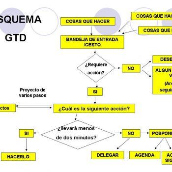 Procesar tareas GTD