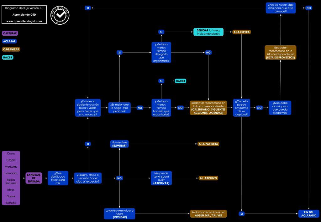 Diagrama Flujo GTD Workflow Aprendiendo GTD